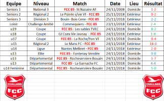 Résultats du Week end 24-25/11/2018