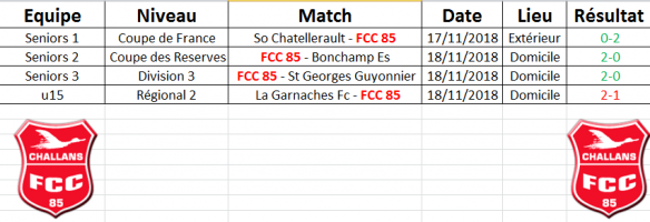 Résultats du Week end 17-18/11/2018