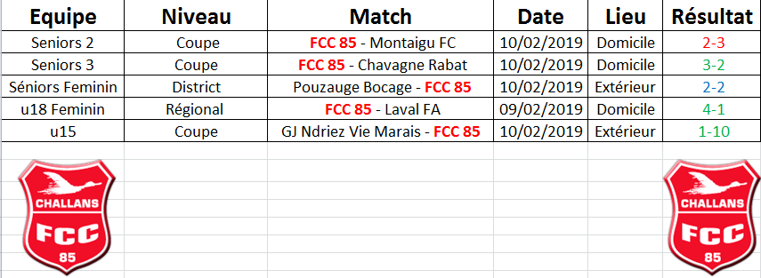 Résultats du Week end 09-10/02/2019